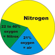 Nitrox composition and percentage
